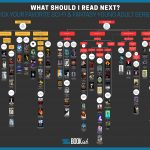 sci fi and fantasy book flowchart
